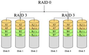 raid30