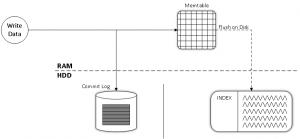 commit log memtable sstable