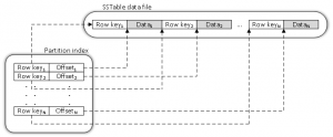 partition index
