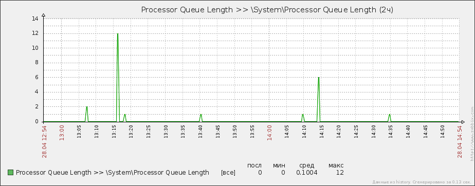 Processor Queue Length 01