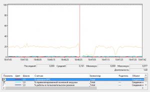 Счетчики производительности процессора 02