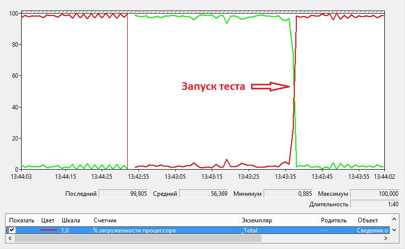 Счетчики производительности процессора 04