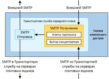 FrontEnd Transport. Часть 1 - служба FrontEnd Transport