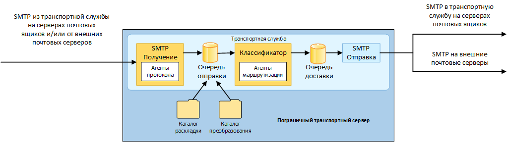 Exchange 2013 Edge Transport 01-1