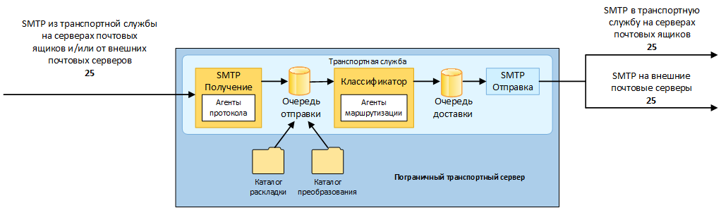 Exchange 2013 Edge Transport 02