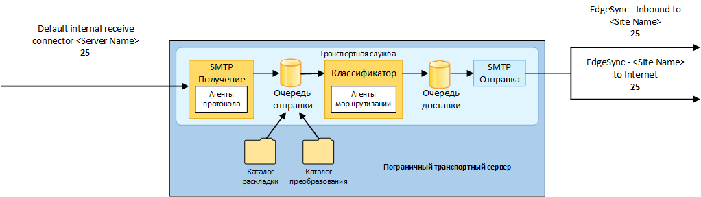 Exchange 2013 Edge Transport 03