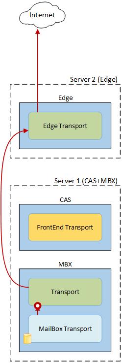 CAS и MBX вместе, Edge отдельно 02