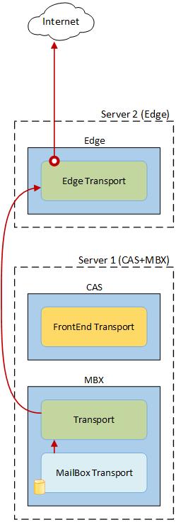 CAS и MBX вместе, Edge отдельно 05