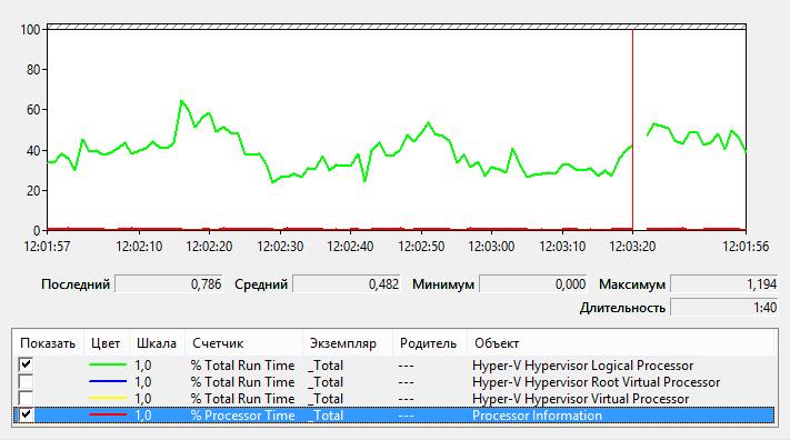 Мониторинг CPU хоста Hyper-V 04