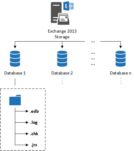 Хранилище Exchange 2013 02