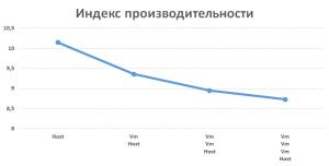 vlozhennaya-virtualizatsiya-hyper-v-02