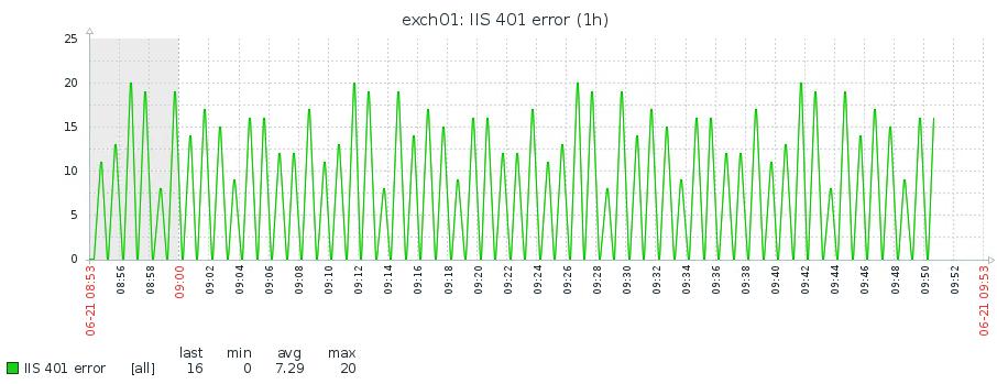 HTTP-ошибки в логах IIS 02