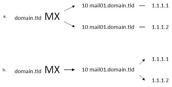 Базовые DNS-записи для почтового сервера 02