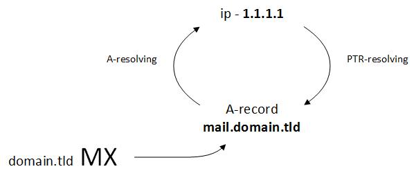 Базовые DNS-записи для почтового сервера 03